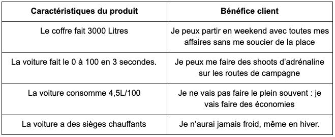 Features produit VS bénéfices
